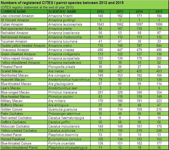 CITES STATISTICS 2012 - 2015